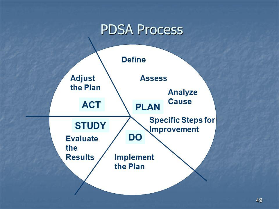 PDSA Process ACT PLAN STUDY DO Define Adjust the Plan Assess Analyze