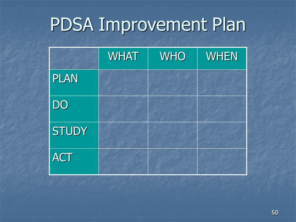 PDSA Improvement Plan WHAT WHO WHEN PLAN DO STUDY ACT