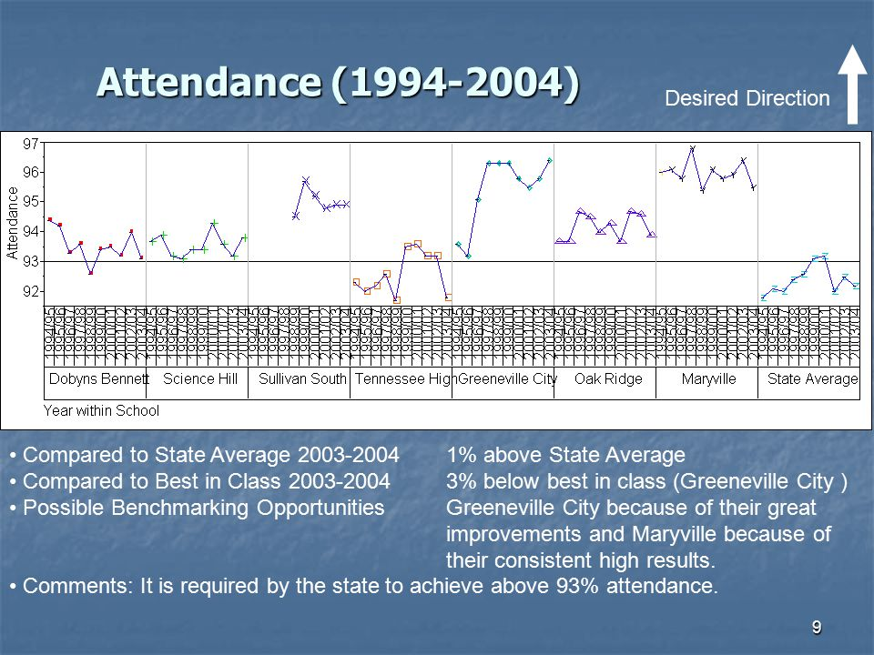 Attendance (1994-2004) Desired Direction