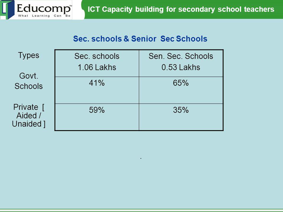 Sec. schools & Senior Sec Schools