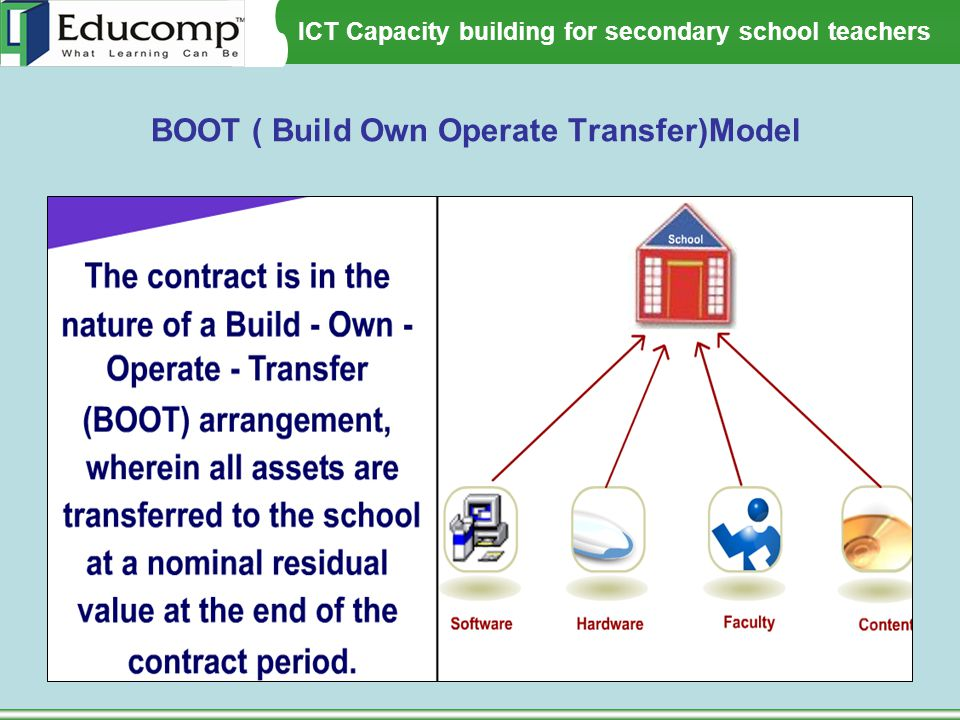 BOOT ( Build Own Operate Transfer)Model