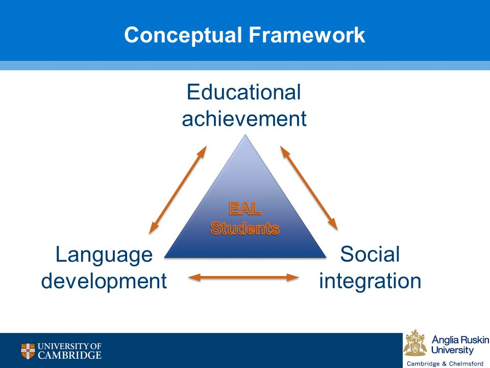 Conceptual Framework Educational achievement Language Social