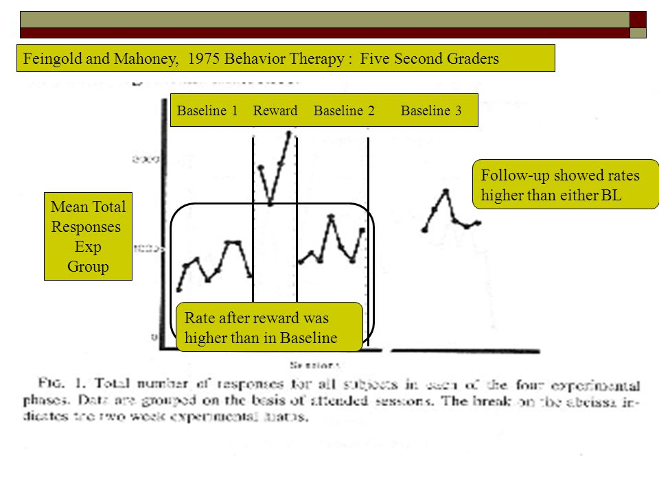 Feingold and Mahoney, 1975 Behavior Therapy : Five Second Graders