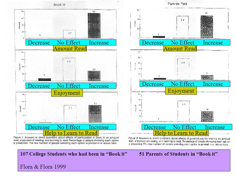 Decrease No Effect Increase Decrease No Effect Increase Amount Read