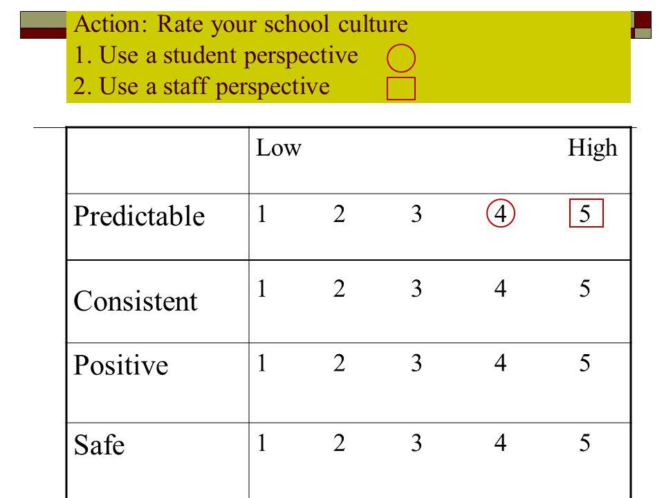 Predictable Consistent Positive Safe