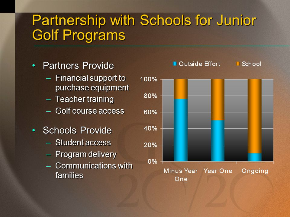 Partnership with Schools for Junior Golf Programs