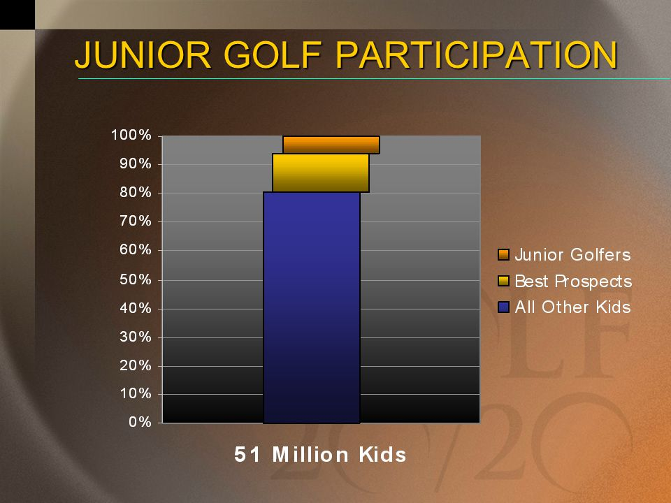 JUNIOR GOLF PARTICIPATION