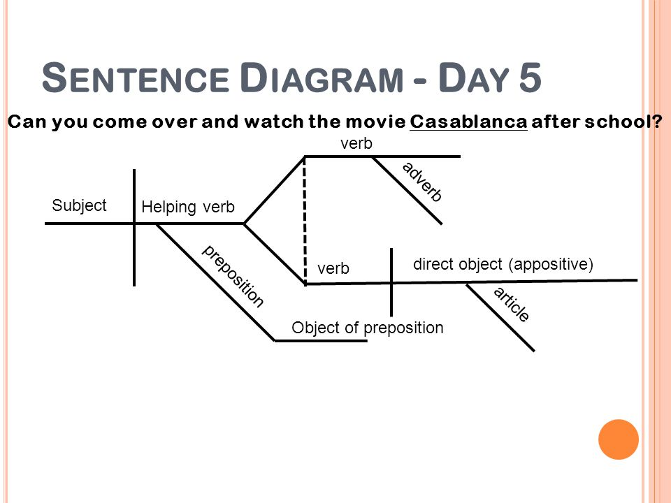 Sentence Diagram - Day 5 Can you come over and watch the movie Casablanca after school verb. adverb.