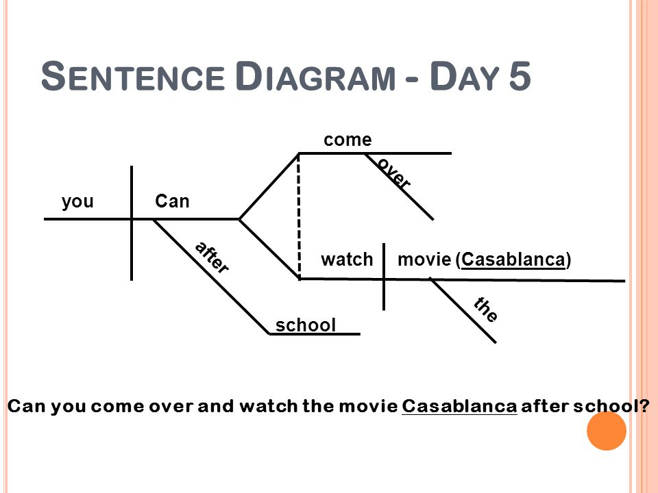 Sentence Diagram - Day 5 come over you Can after