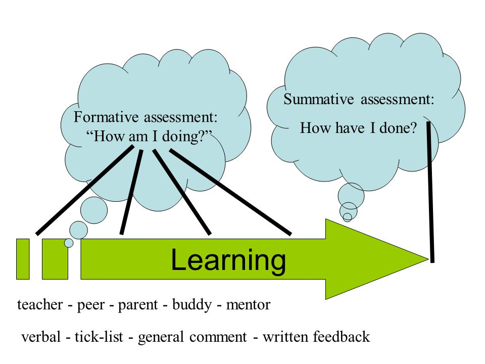 Learning Summative assessment: How have I done Formative assessment: