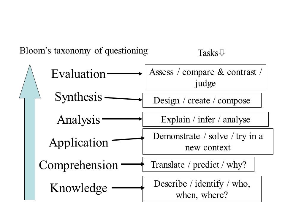 Evaluation Synthesis Analysis Application Comprehension Knowledge