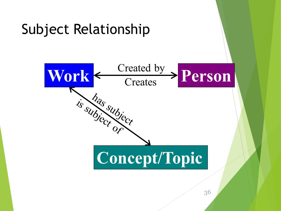 Work Person Concept/Topic Subject Relationship Created by Creates