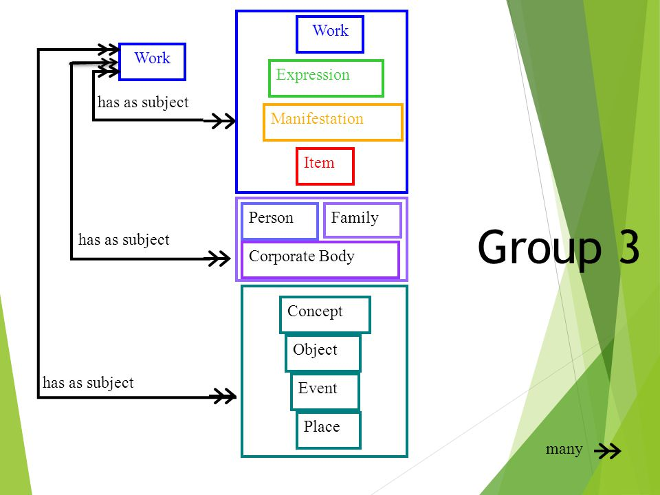 Group 3 Work Work Expression has as subject Manifestation Item Person