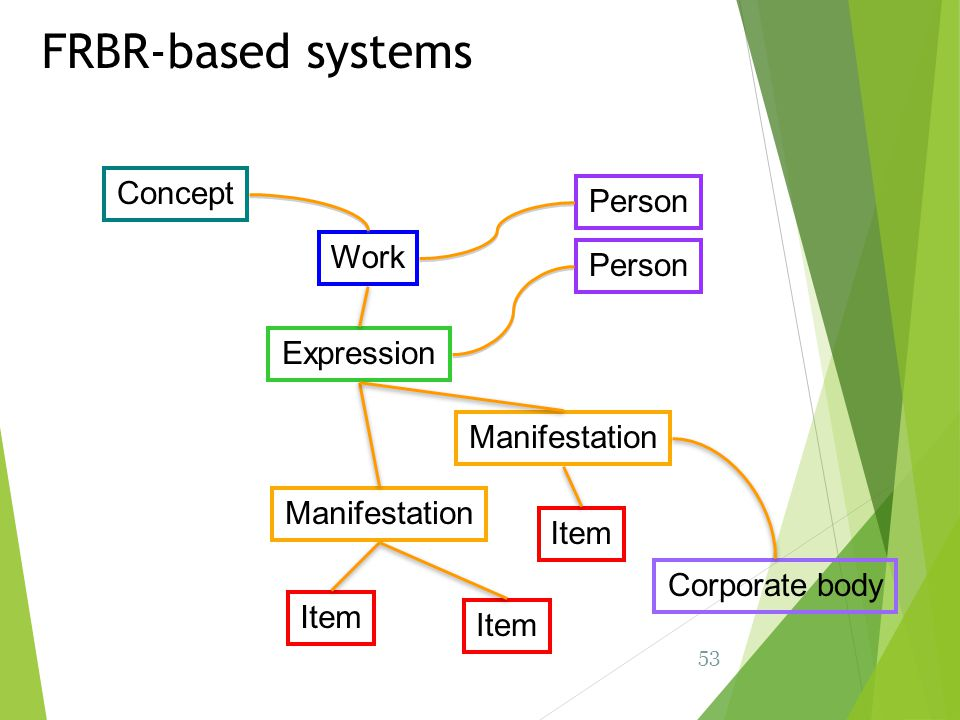 FRBR-based systems Concept Person Work Person Expression Manifestation