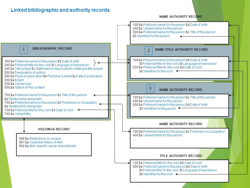 Linked bibliographic and authority records