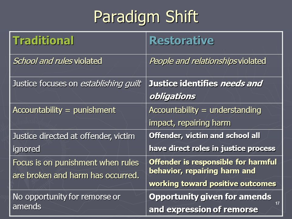 Paradigm Shift Traditional Restorative School and rules violated
