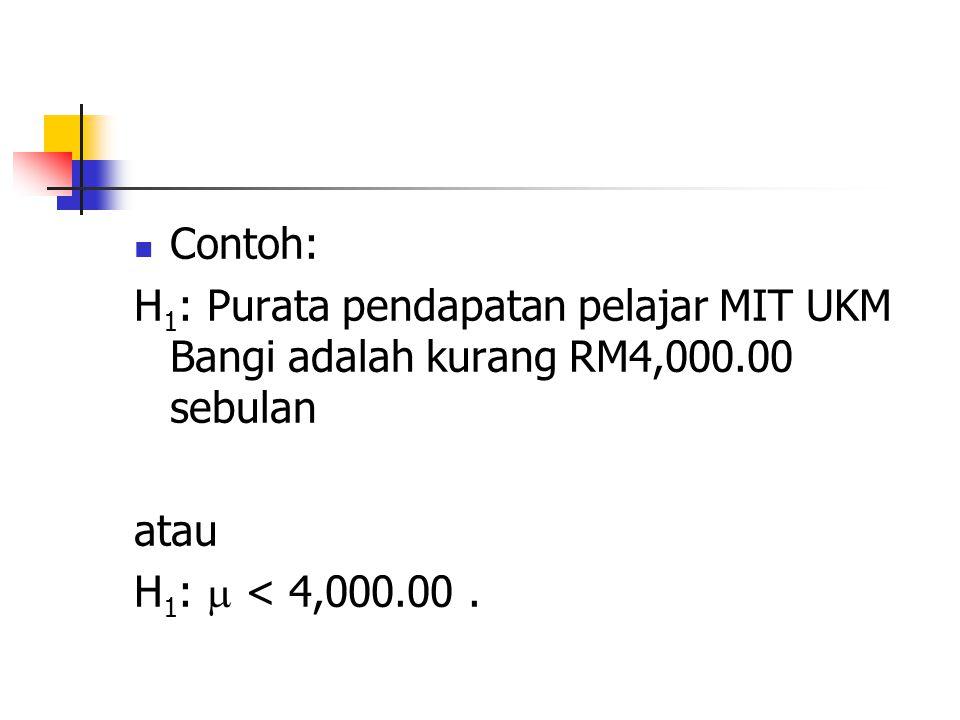 Contoh: H1: Purata pendapatan pelajar MIT UKM Bangi adalah kurang RM4,000.00 sebulan.