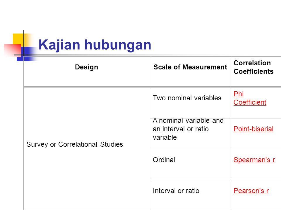 Kajian hubungan Design Scale of Measurement Correlation Coefficients