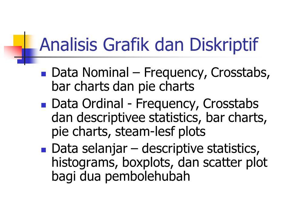 Analisis Grafik dan Diskriptif
