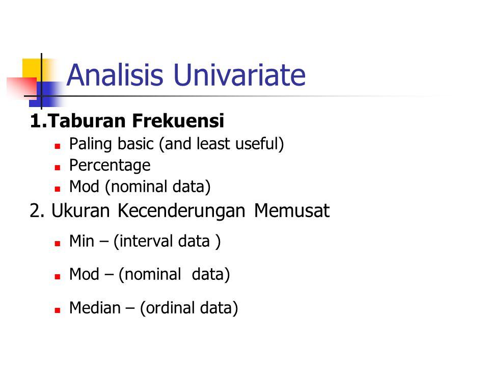 Analisis Univariate 1.Taburan Frekuensi