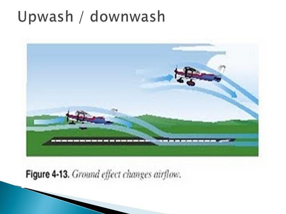 Upwash / downwash