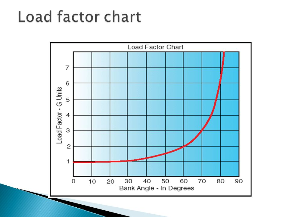 Load factor chart