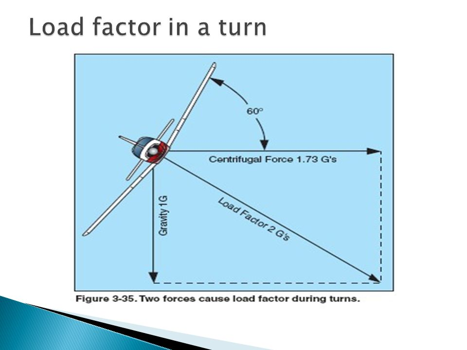 Load factor in a turn