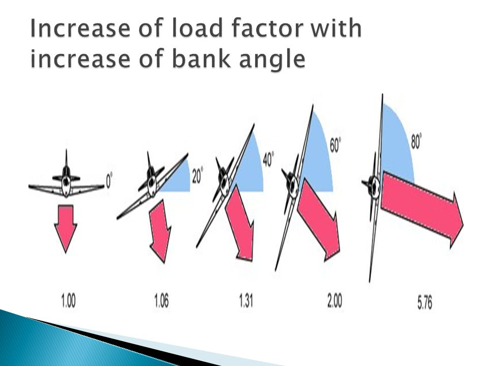 Increase of load factor with increase of bank angle