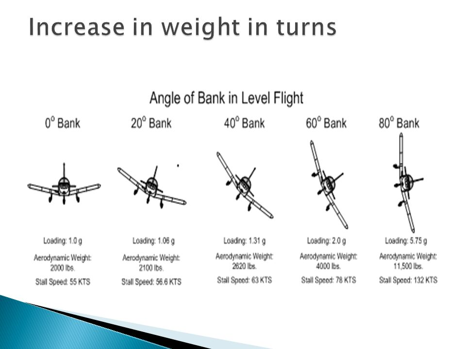 Increase in weight in turns