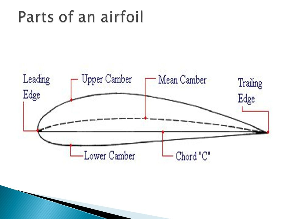 Parts of an airfoil