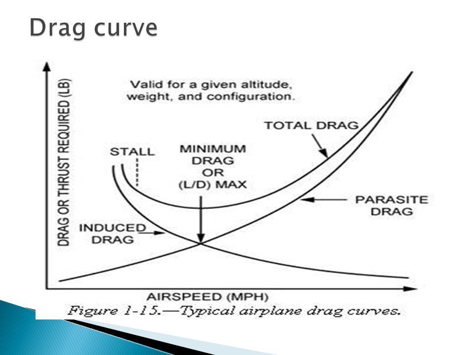 Drag curve