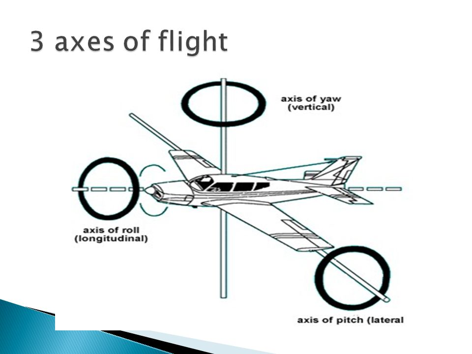 3 axes of flight