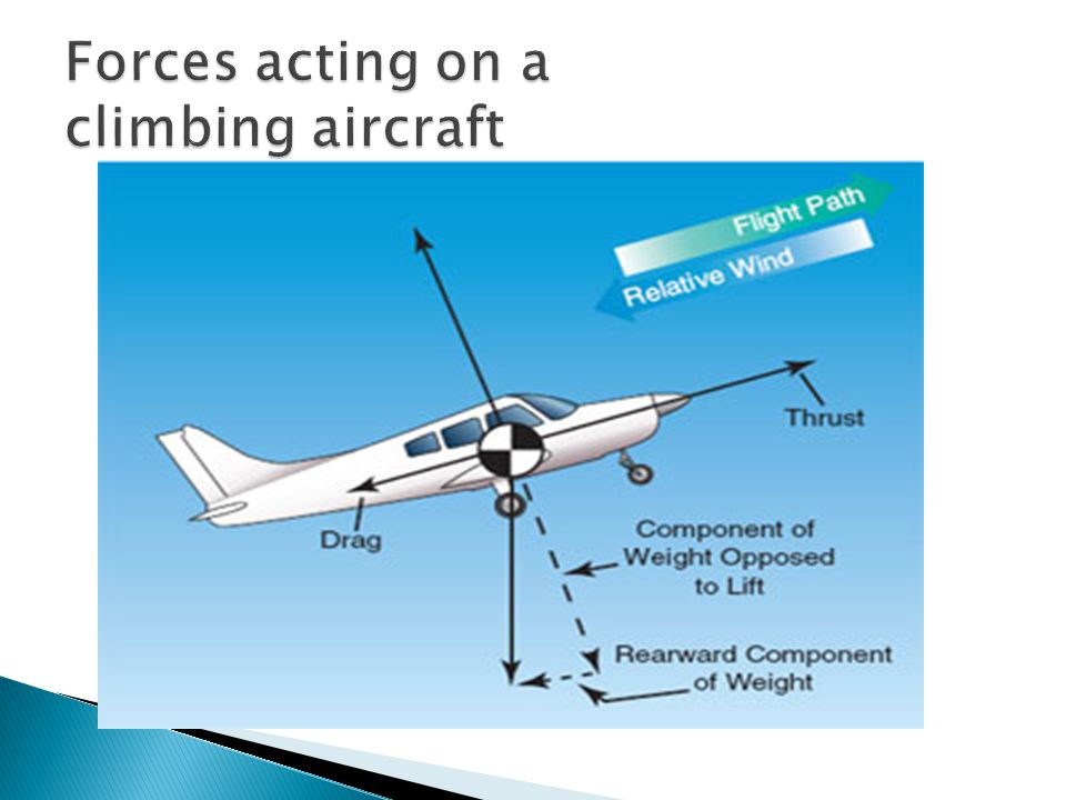 Forces acting on a climbing aircraft