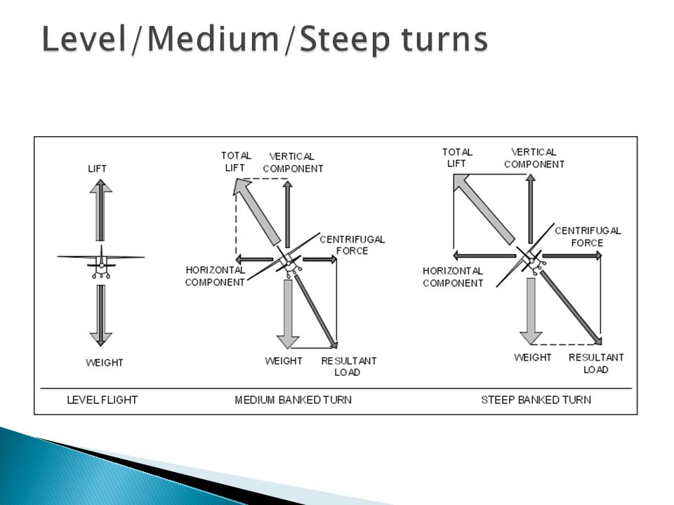 Level/Medium/Steep turns