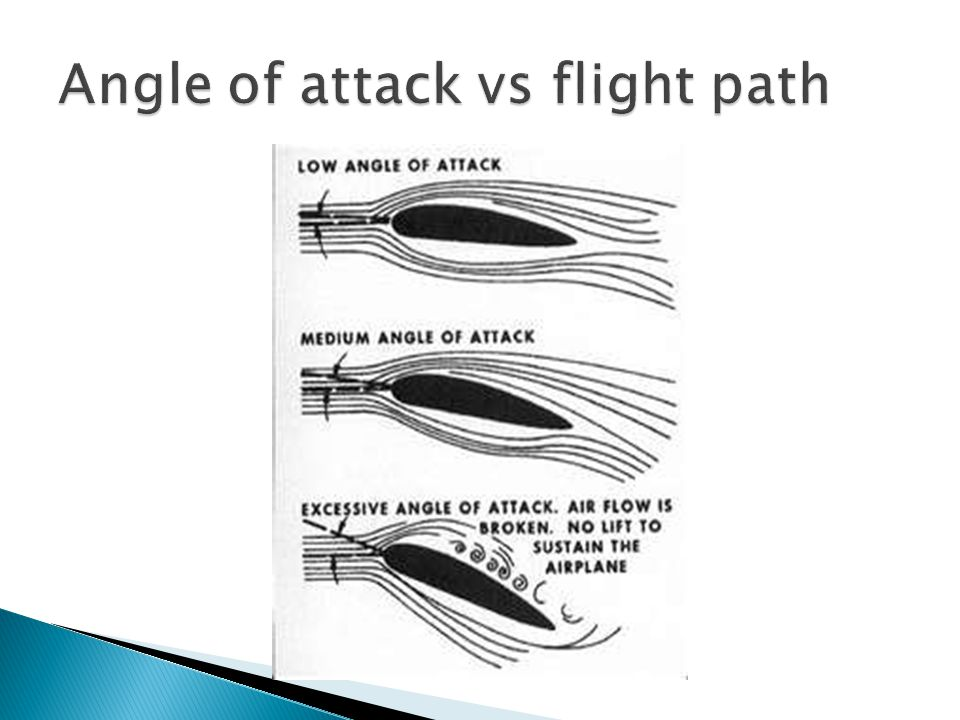 Angle of attack vs flight path