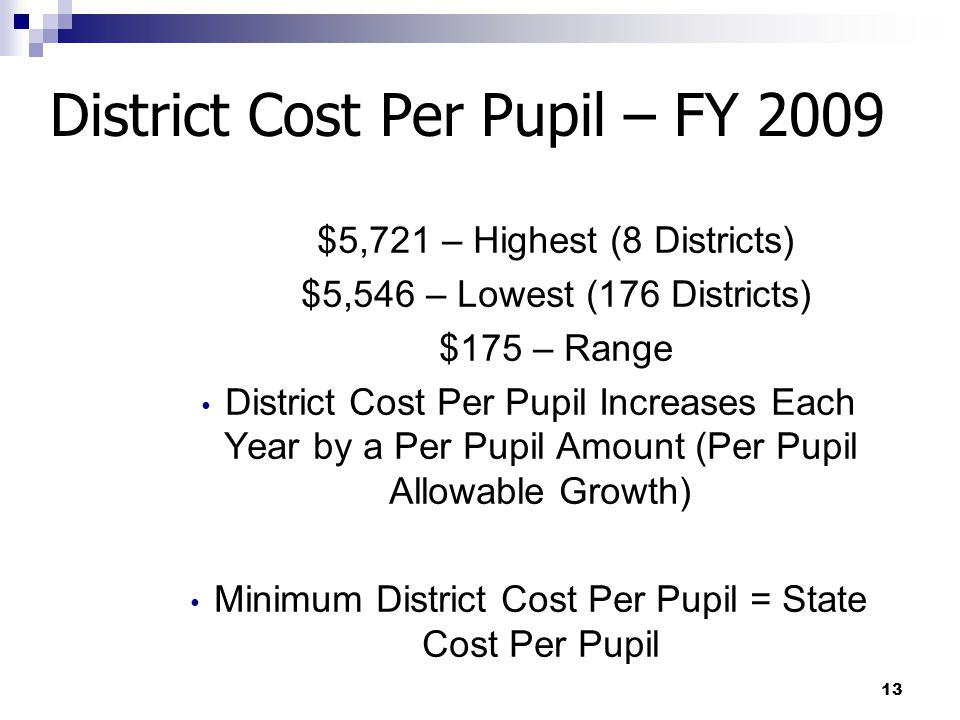 District Cost Per Pupil – FY 2009