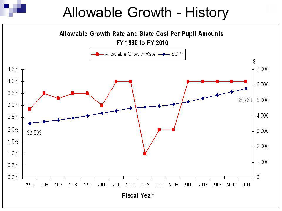 Allowable Growth - History