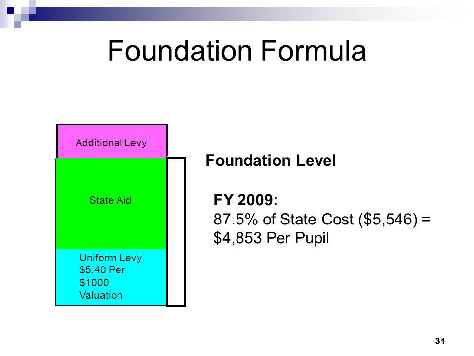 Foundation Formula Foundation Level FY 2009: