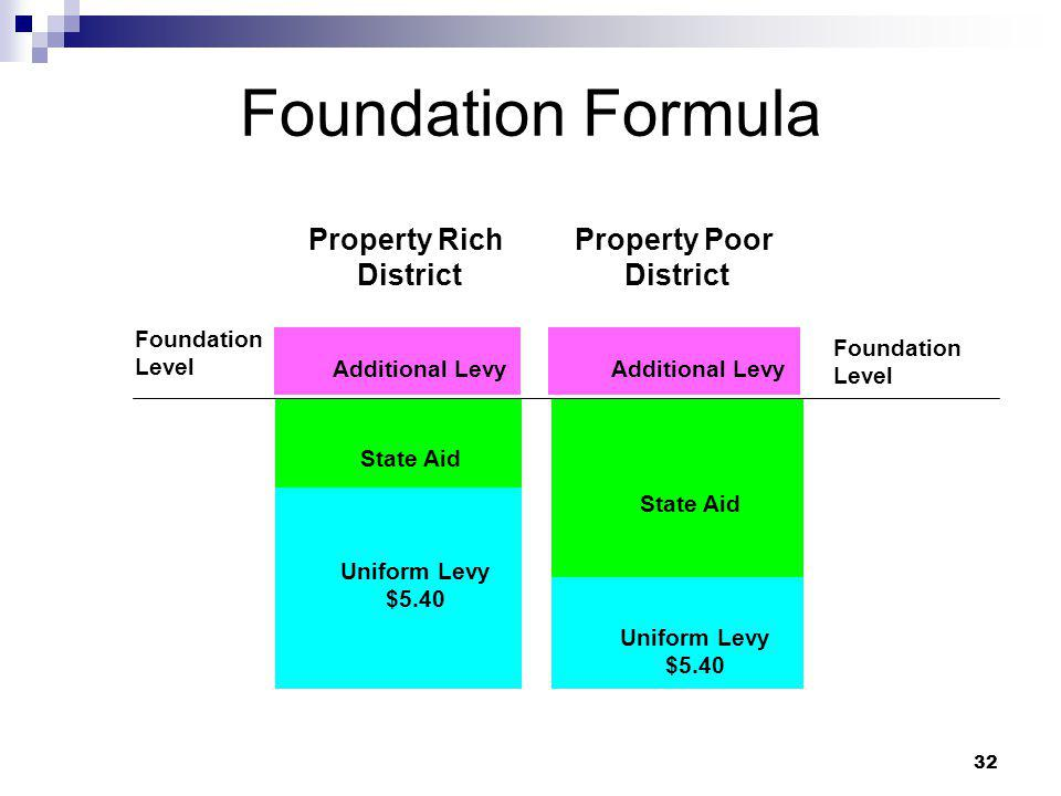 Foundation Formula Property Rich District Property Poor District