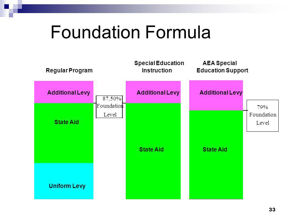 Foundation Formula Special Education AEA Special Regular Program