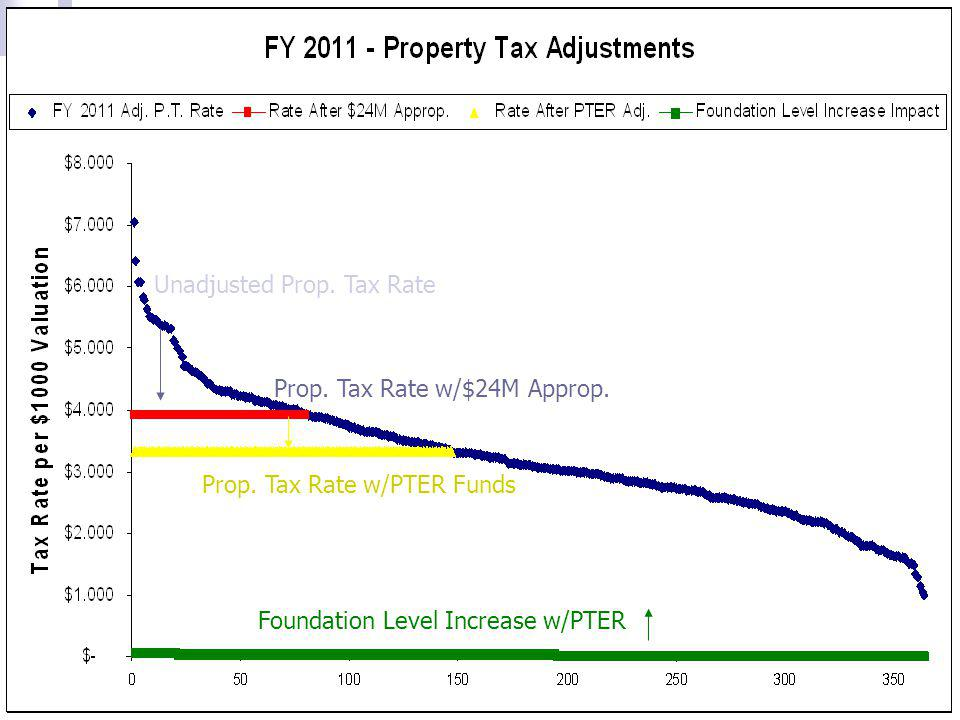 Unadjusted Prop. Tax Rate