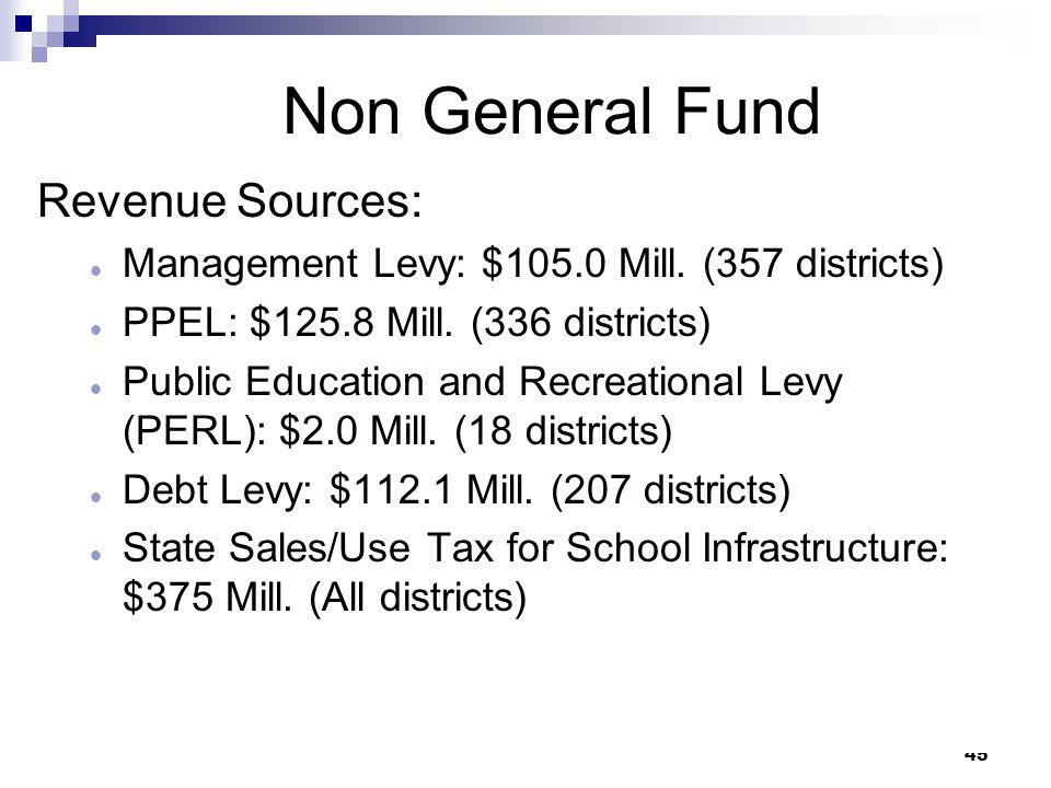 Non General Fund Revenue Sources: