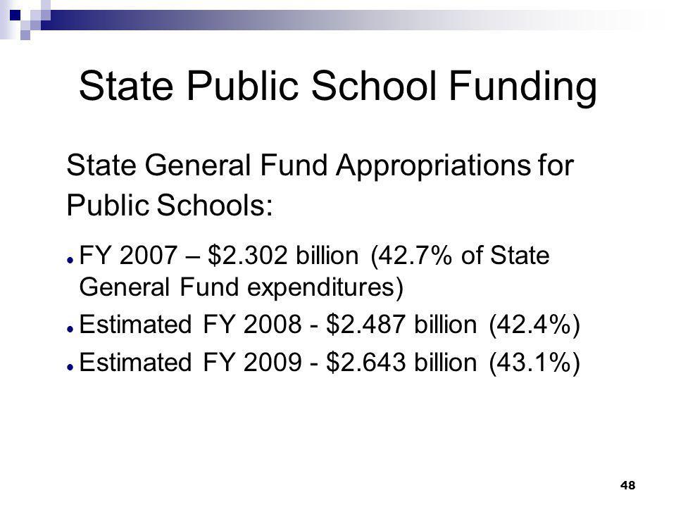 State Public School Funding