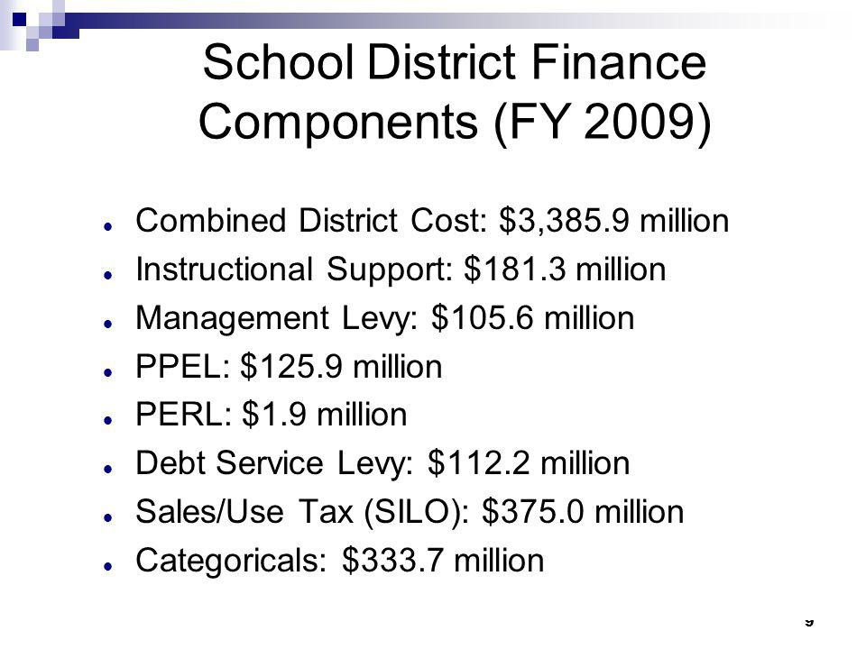 School District Finance Components (FY 2009)