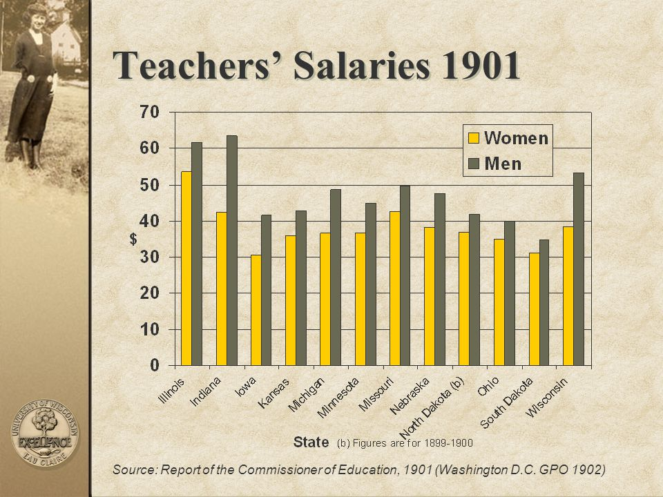 Teachers' Salaries 1901 Source: Report of the Commissioner of Education, 1901 (Washington D.C.
