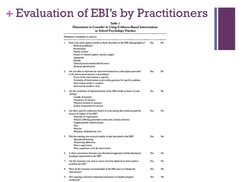 Evaluation of EBI's by Practitioners