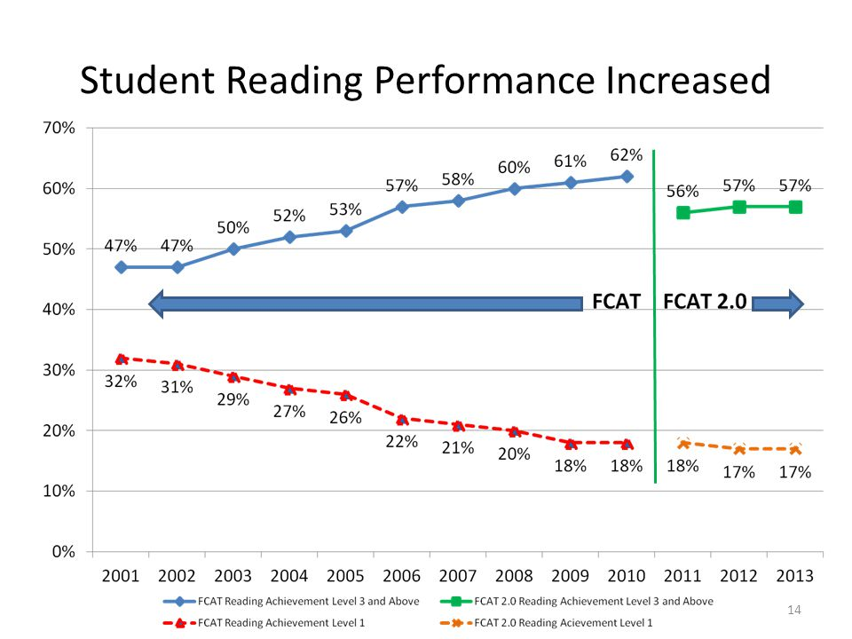 Student Reading Performance Increased
