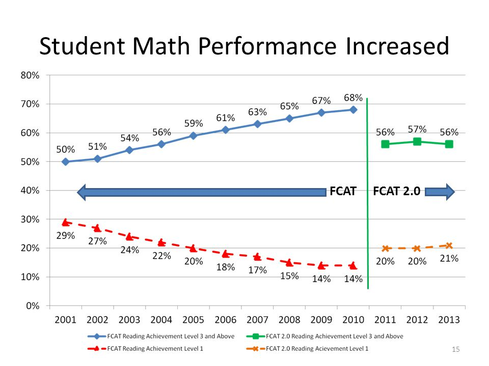 Student Math Performance Increased
