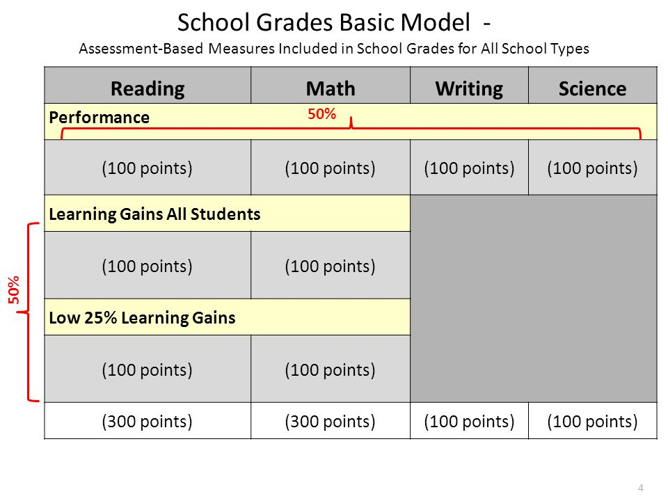 School Grades Basic Model - Assessment-Based Measures Included in School Grades for All School Types