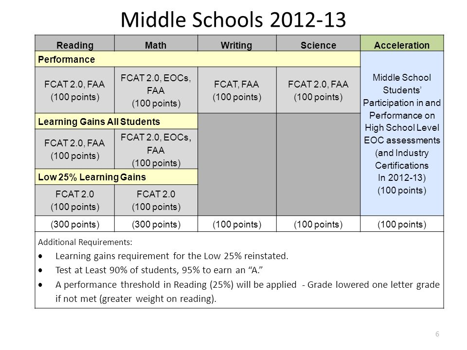 Middle Schools 2012-13 Reading. Math. Writing. Science. Acceleration. Performance. Middle School Students' Participation in and Performance on.